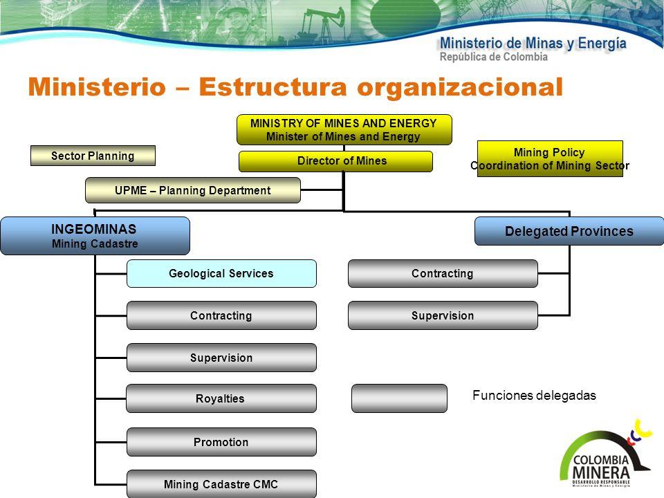 Ministerio – Estructura organizacional Royalties INGEOMINAS Mining Cadastre MINISTRY OF MINES AND ENERGY Minister of Mines and Energy Delegated Provin