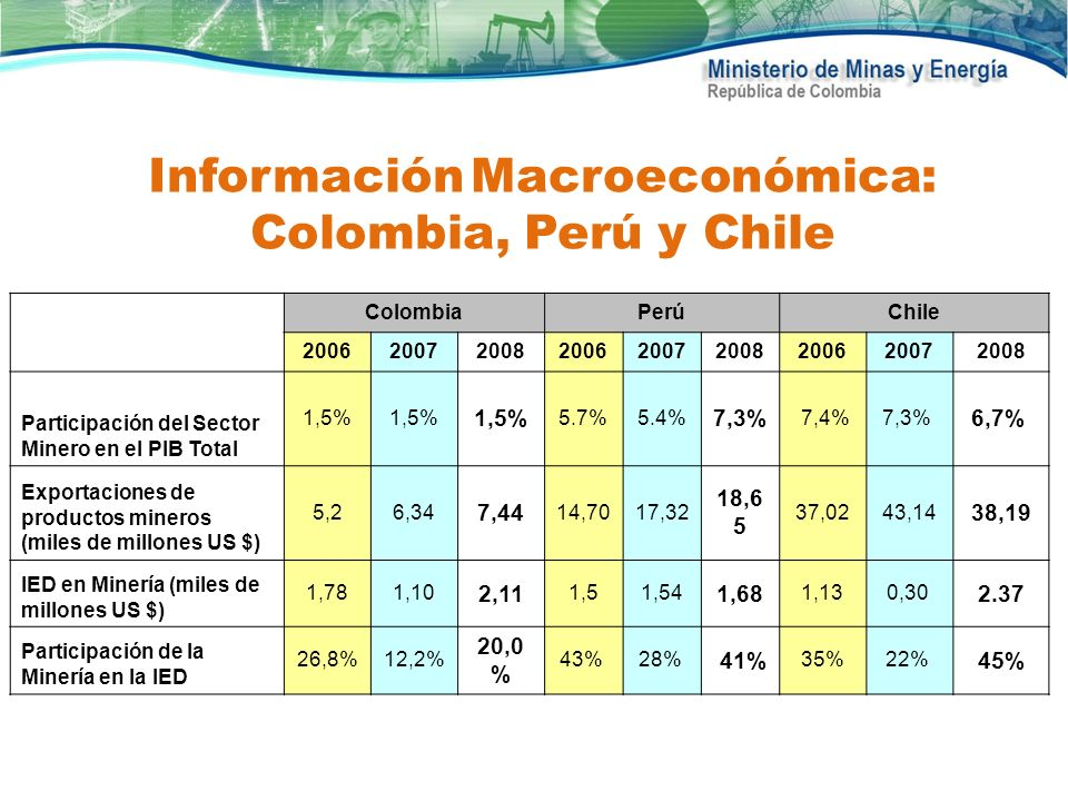 ColombiaPerúChile 200620072008200620072008200620072008 Participación del Sector Minero en el PIB Total 1,5% 5.7%5.4% 7,3% 7,4%7,3% 6,7% Exportaciones