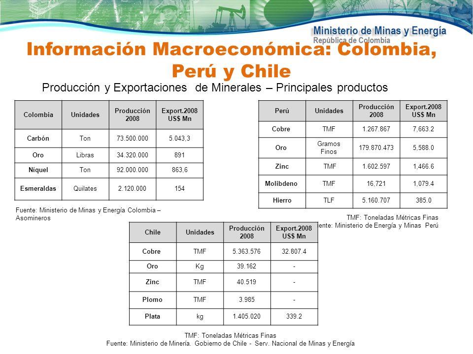 Producción y Exportaciones de Minerales – Principales productos ColombiaUnidades Producción 2008 Export.2008 US$ Mn CarbónTon73.500.0005.043,3 OroLibr