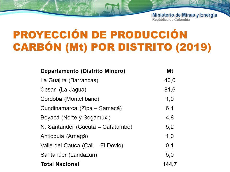PROYECCIÓN DE PRODUCCIÓN CARBÓN (Mt) POR DISTRITO (2019) Departamento (Distrito Minero)Mt La Guajira (Barrancas)40,0 Cesar (La Jagua)81,6 Córdoba (Mon