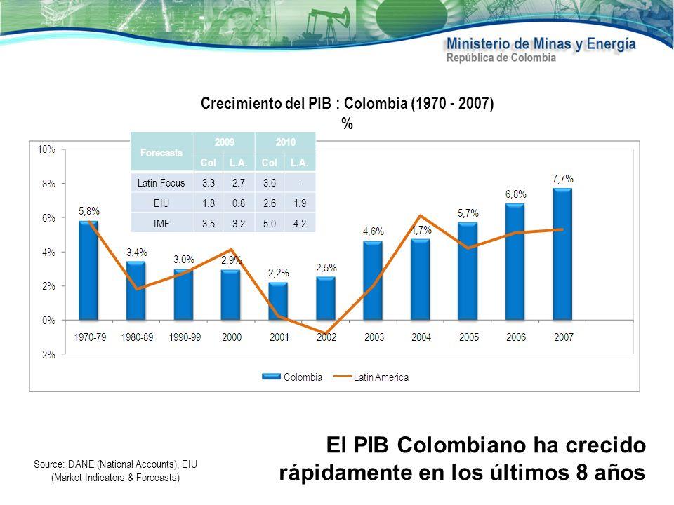 El PIB Colombiano ha crecido rápidamente en los últimos 8 años Crecimiento del PIB : Colombia (1970 - 2007) % Source: DANE (National Accounts), EIU (M