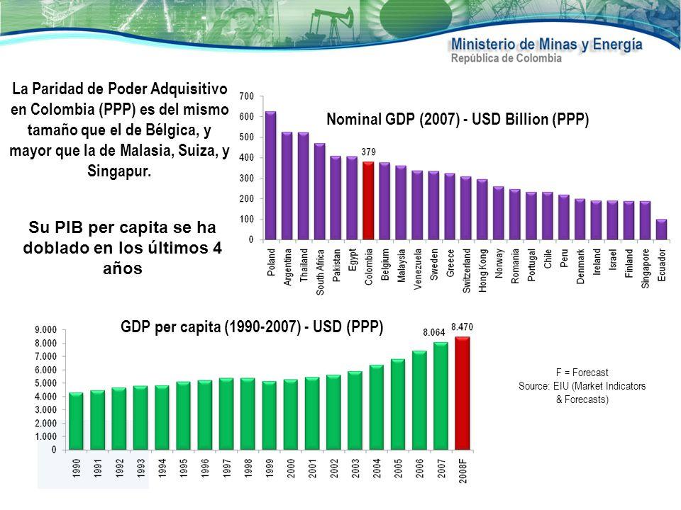Nominal GDP (2007) - USD Billion (PPP) Su PIB per capita se ha doblado en los últimos 4 años F = Forecast Source: EIU (Market Indicators & Forecasts)