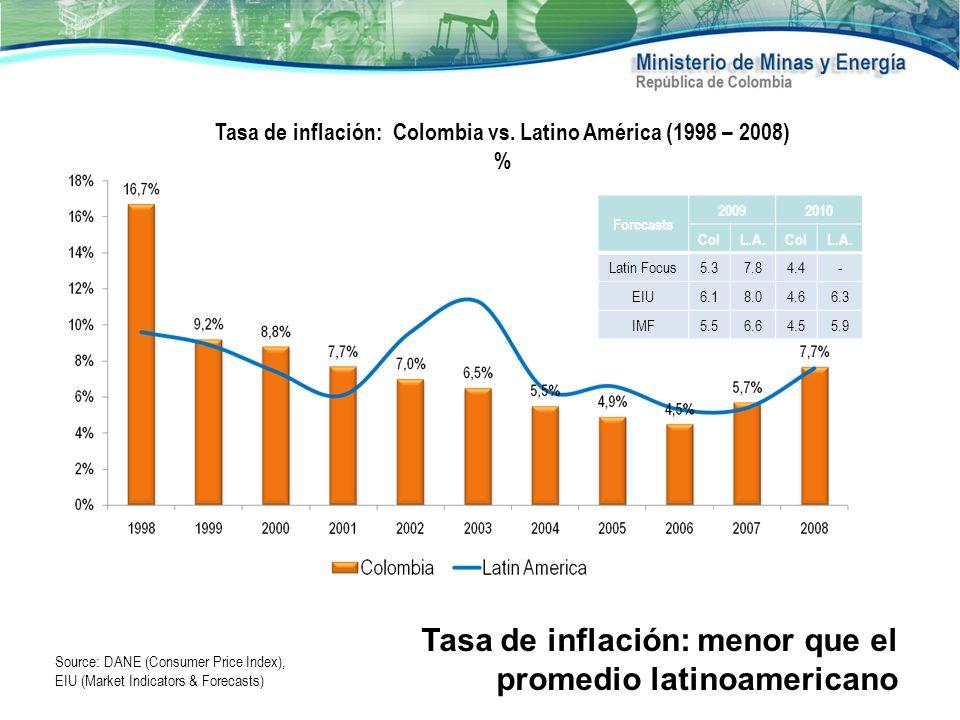 Source: DANE (Consumer Price Index), EIU (Market Indicators & Forecasts) Tasa de inflación: Colombia vs. Latino América (1998 – 2008) % Tasa de inflac