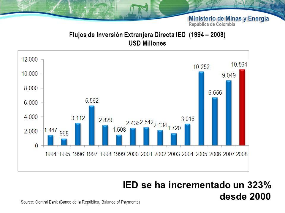 IED se ha incrementado un 323% desde 2000 Flujos de Inversión Extranjera Directa IED (1994 – 2008) USD Millones Source: Central Bank (Banco de la Repú