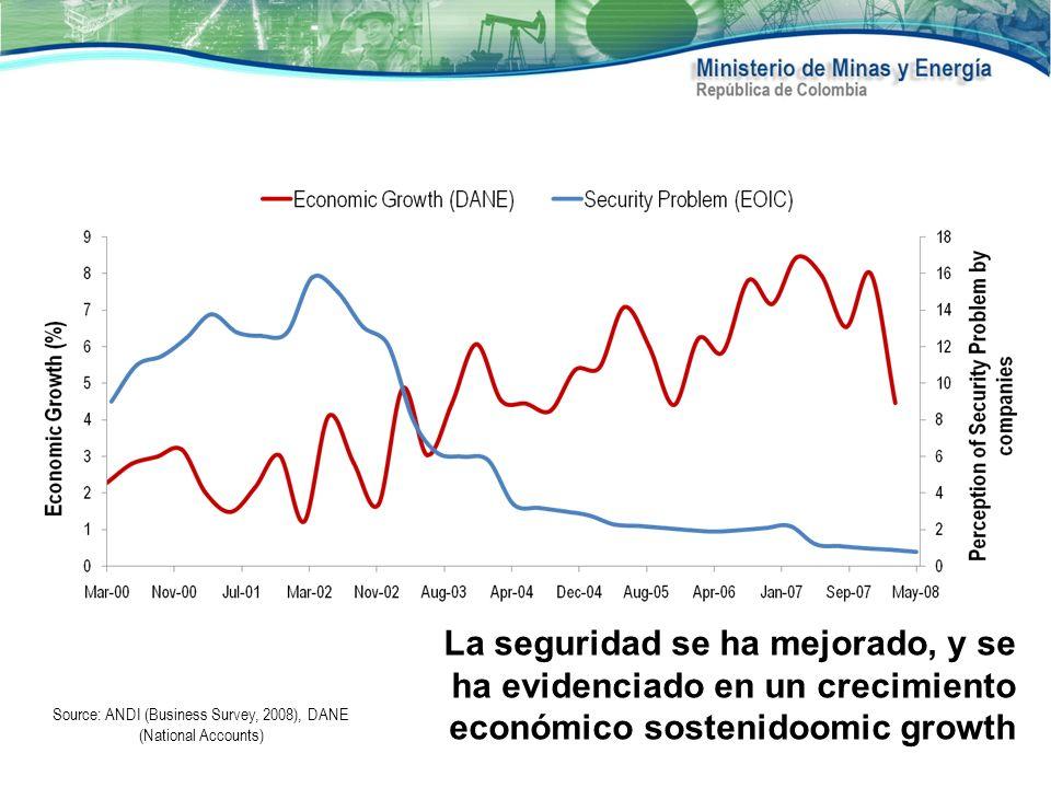 La seguridad se ha mejorado, y se ha evidenciado en un crecimiento económico sostenidoomic growth Source: ANDI (Business Survey, 2008), DANE (National