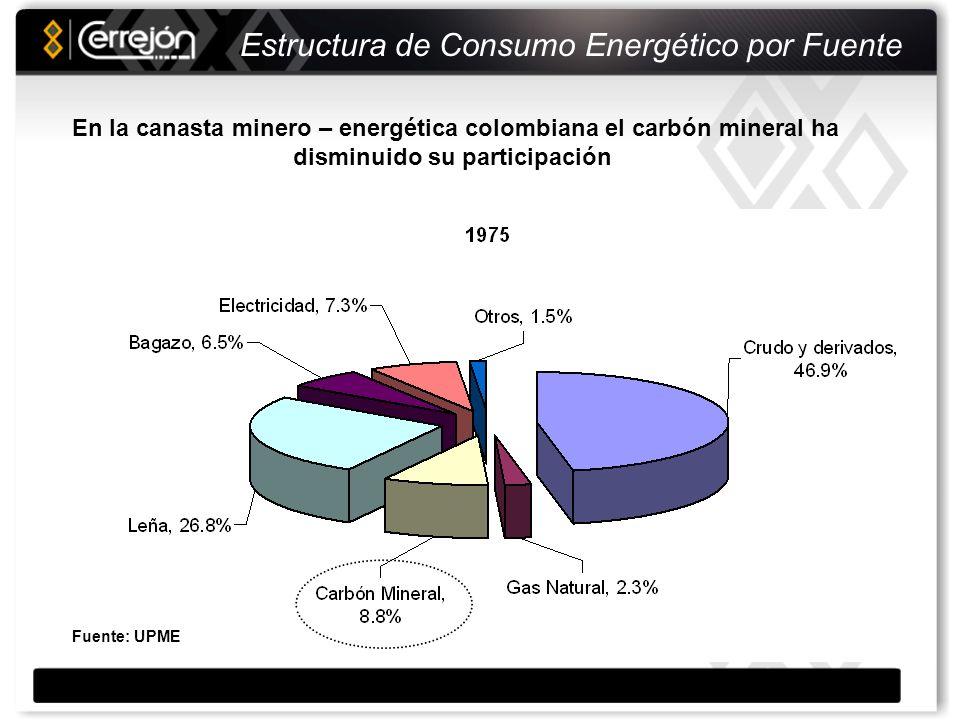 Estructura de Consumo Energético por Fuente Fuente: UPME