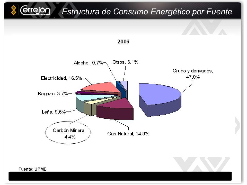 Composición Exportaciones Colombianas 2007 A nivel de las exportaciones, el carbón es el segundo rubro del país y las de Cerrejón equivalen al 5% de las totales Fuente: Banco de la República