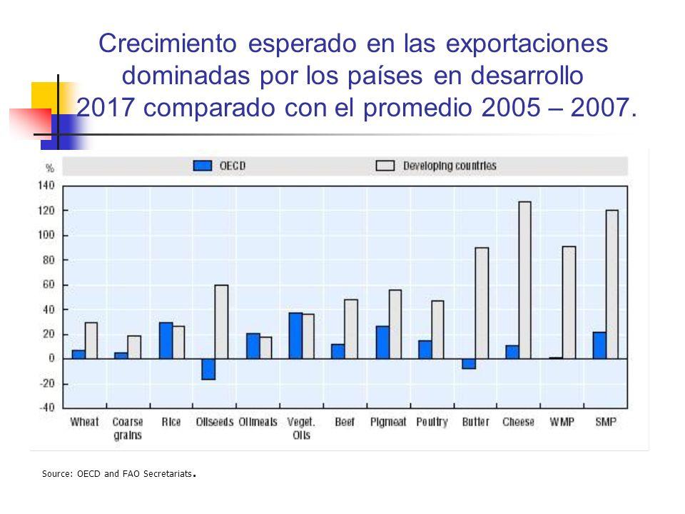 Crecimiento esperado en las exportaciones dominadas por los países en desarrollo 2017 comparado con el promedio 2005 – 2007. Source: OECD and FAO Secr