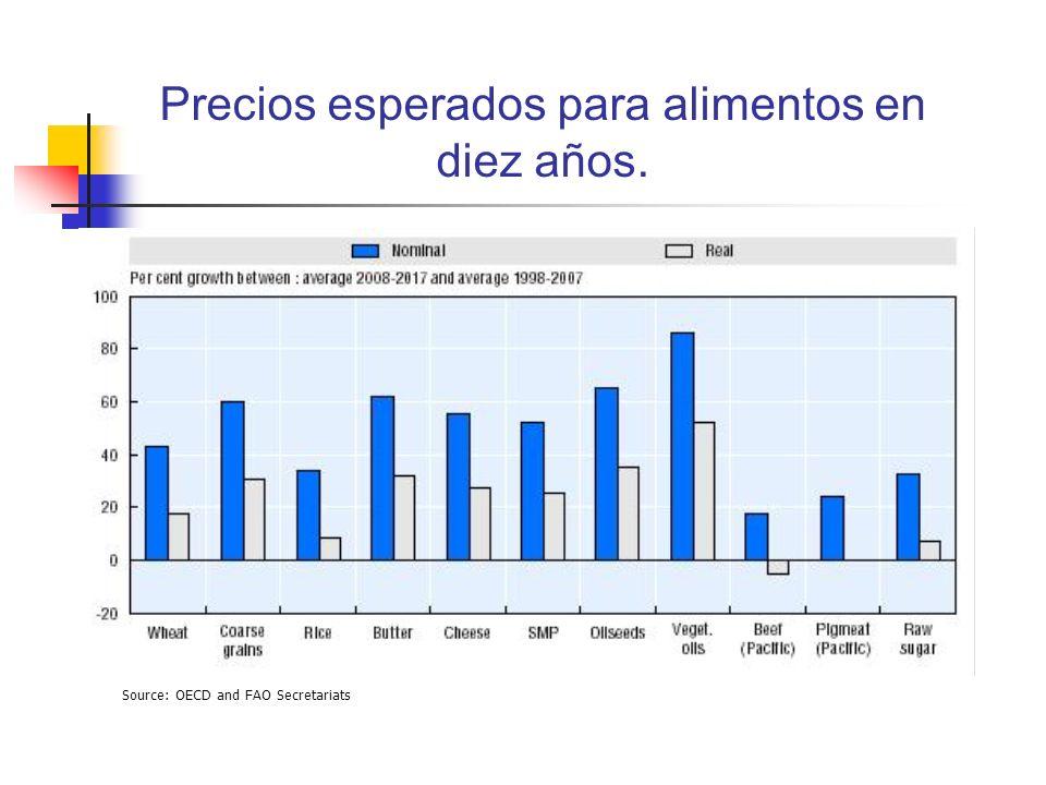 Precios esperados para alimentos en diez años. Source: OECD and FAO Secretariats