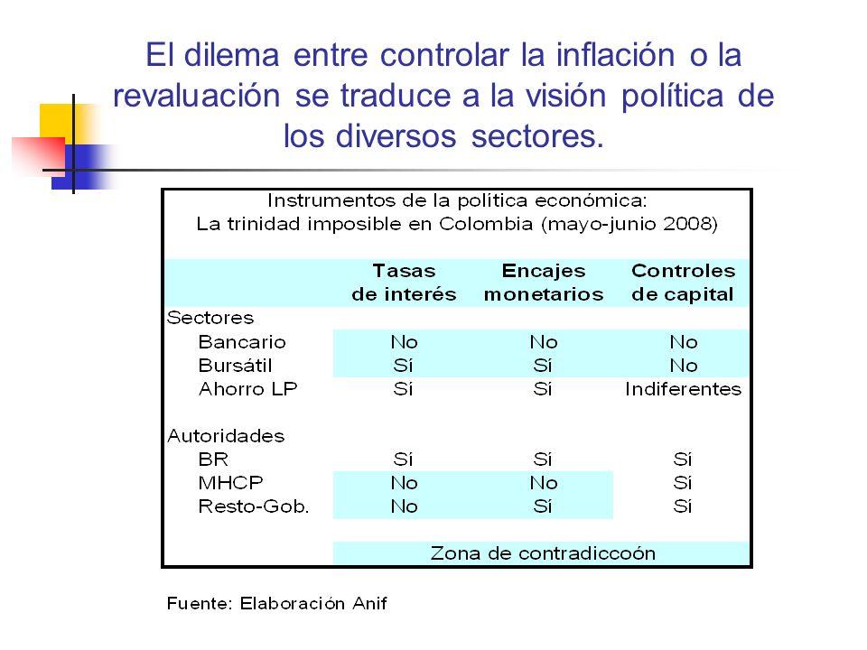 El dilema entre controlar la inflación o la revaluación se traduce a la visión política de los diversos sectores.