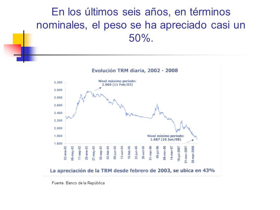 En los últimos seis años, en términos nominales, el peso se ha apreciado casi un 50%. Fuente. Banco de la República