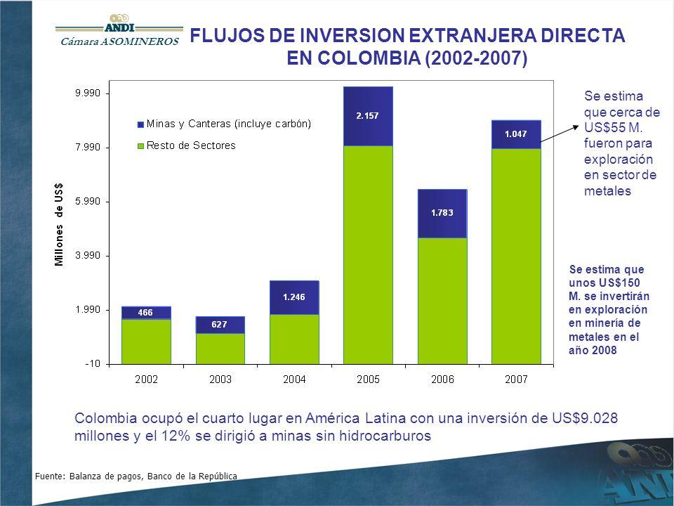FLUJOS DE INVERSION EXTRANJERA DIRECTA EN COLOMBIA (2002-2007) Fuente: Balanza de pagos, Banco de la República Se estima que cerca de US$55 M.