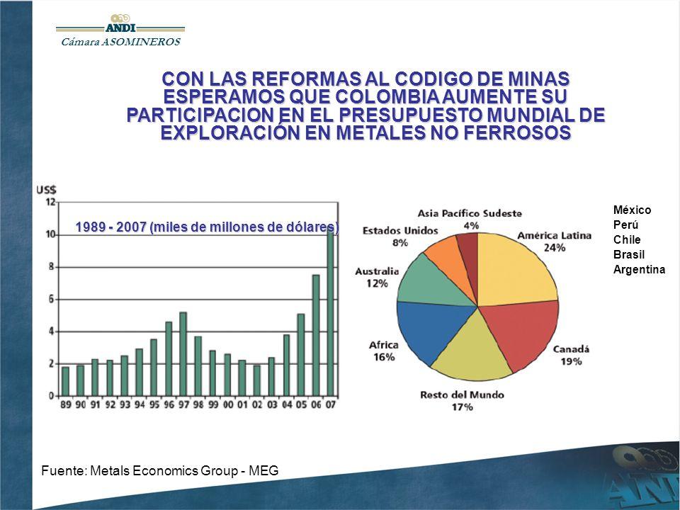 CON LAS REFORMAS AL CODIGO DE MINAS ESPERAMOS QUE COLOMBIA AUMENTE SU PARTICIPACION EN EL PRESUPUESTO MUNDIAL DE EXPLORACIÓN EN METALES NO FERROSOS Fuente: Metals Economics Group - MEG Cámara ASOMINEROS 1989 - 2007 (miles de millones de dólares) México Perú Chile Brasil Argentina