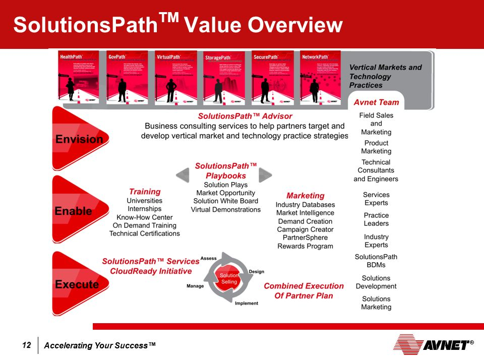 Accelerating Your Success 12 SolutionsPath TM Value Overview