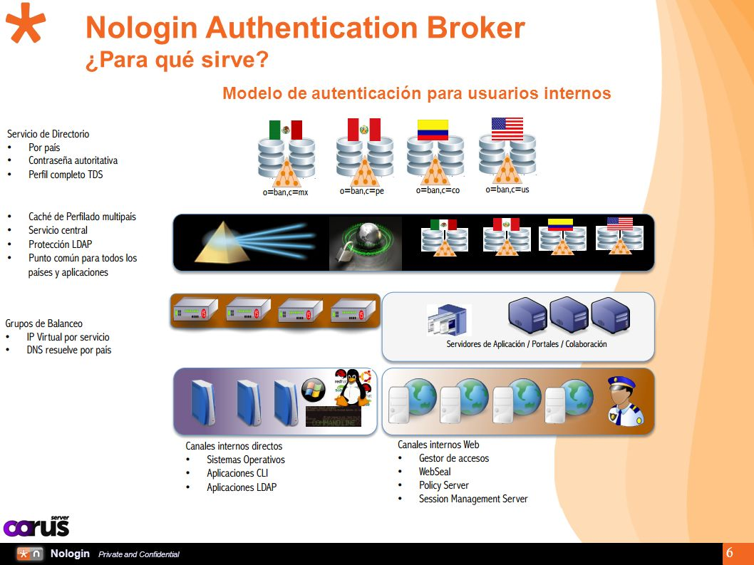 Nologin Private and Confidential 6 Nologin Authentication Broker ¿Para qué sirve.