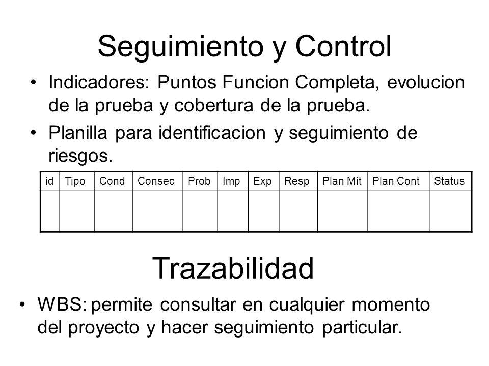 Seguimiento y Control Indicadores: Puntos Funcion Completa, evolucion de la prueba y cobertura de la prueba. Planilla para identificacion y seguimient