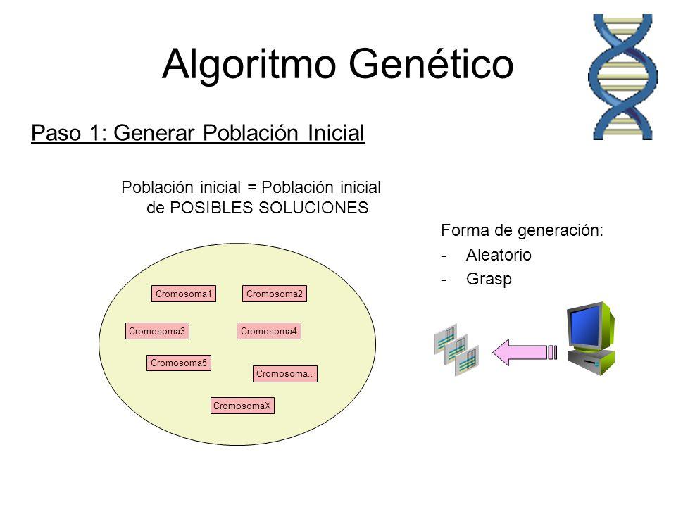 Algoritmo Genético Población inicial = Población inicial de POSIBLES SOLUCIONES Cromosoma1Cromosoma2 Cromosoma3Cromosoma4 Cromosoma5 Cromosoma.. Cromo