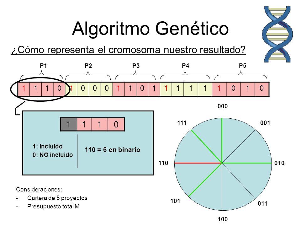 Algoritmo Genético ¿Cómo representa el cromosoma nuestro resultado? 11101000110111111010 Consideraciones: -Cartera de 5 proyectos -Presupuesto total M