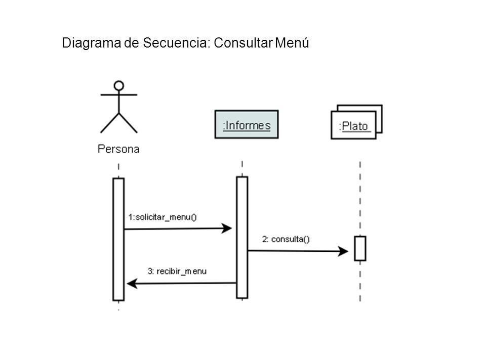 Diagrama de Secuencia: Consultar Menú