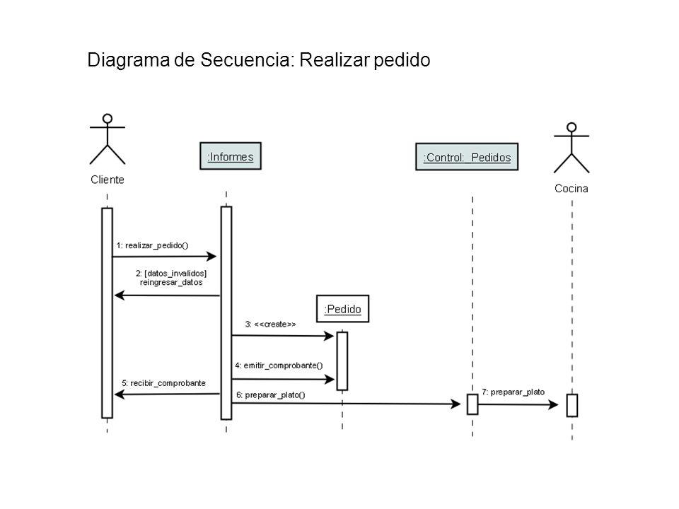 Diagrama de Secuencia: Realizar pedido