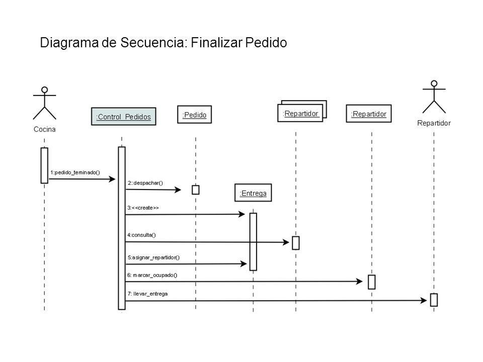 Diagrama de Secuencia: Finalizar Pedido