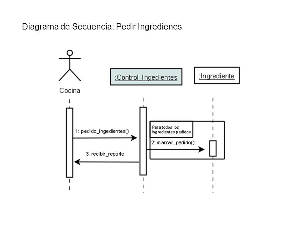 Diagrama de Secuencia: Pedir Ingredienes
