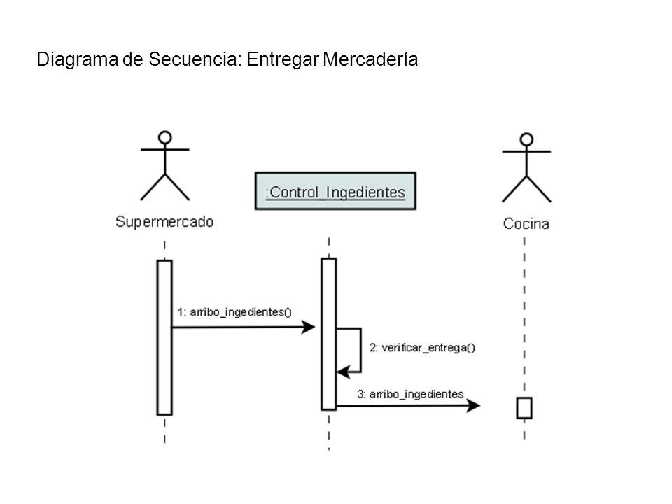 Diagrama de Secuencia: Entregar Mercadería