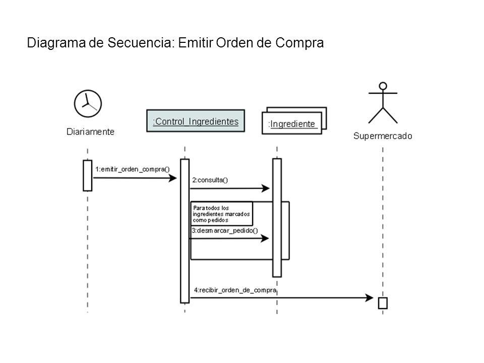 Diagrama de Secuencia: Emitir Orden de Compra