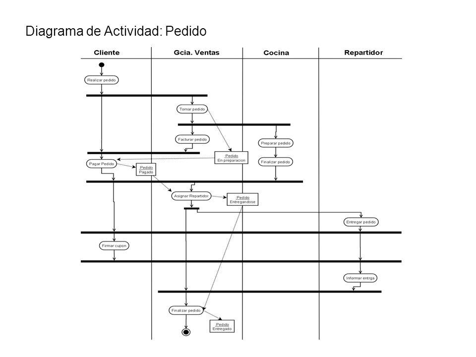 Diagrama de Actividad: Pedido
