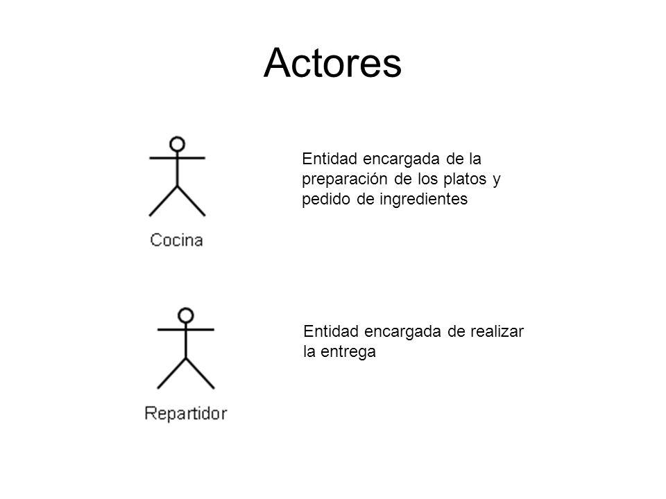 Modelo de Interacción entre Objetos