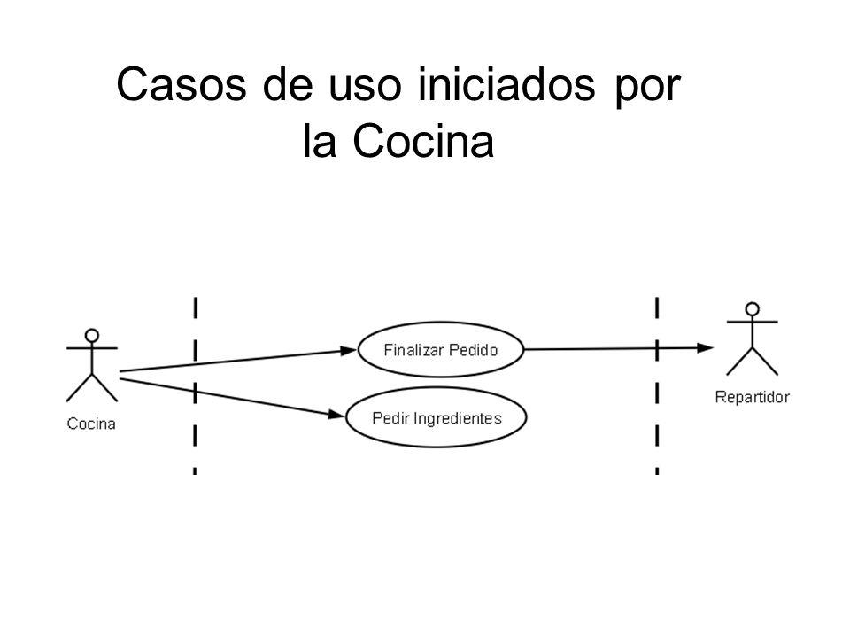 Diagrama de Estados: Pedido