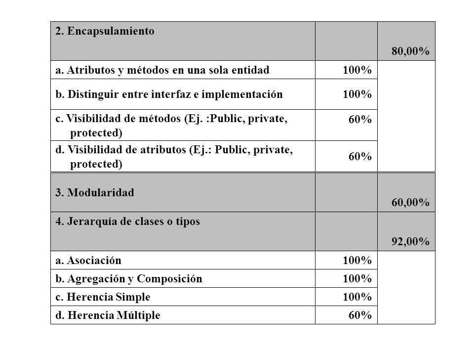 60% d. Visibilidad de atributos (Ej.: Public, private, protected) 60% c. Visibilidad de métodos (Ej. :Public, private, protected) 100%b. Distinguir en