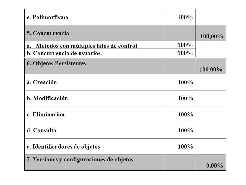 100% a.Métodos con múltiples hilos de control b. Concurrencia de usuarios. 100,00% 5. Concurrencia 100%e. Polimorfismo 0,00% 7. Versiones y configurac