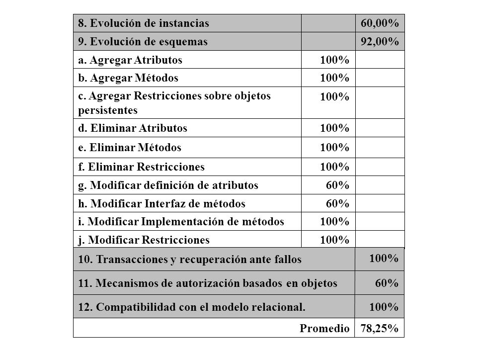 100%j. Modificar Restricciones 100%i. Modificar Implementación de métodos 60%h. Modificar Interfaz de métodos 60%g. Modificar definición de atributos