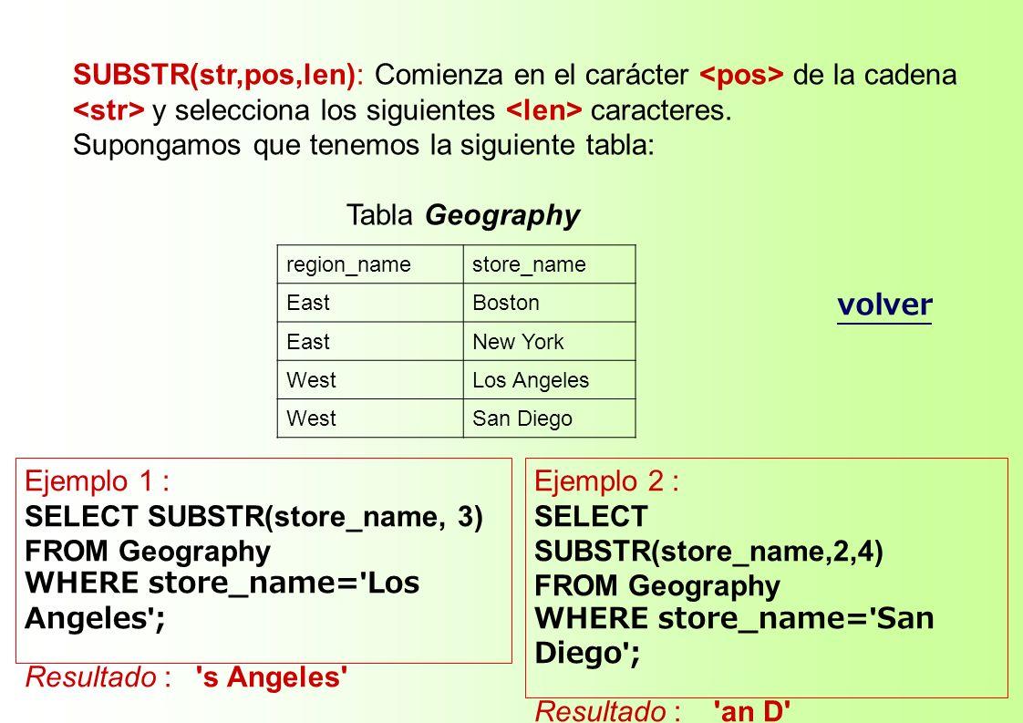 SUBSTR(str,pos,len): Comienza en el carácter de la cadena y selecciona los siguientes caracteres. Supongamos que tenemos la siguiente tabla: Tabla Geo