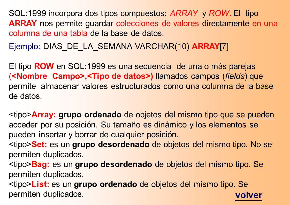 2.4 Tipos Definidos por el Usuario Ejemplos: CREATE TYPE direccion AS ( calleVARCHAR (40), ciudad VARCHAR (20), provincia VARCHAR (40), código_postal INTEGER (5)); CREATE TYPE foto-bitmap AS BLOB FINAL; CREATE TYPE chalet AS ( Propietario REF (persona), Precio INTEGER, habitaciones INTEGER, tamaño DECIMAL (8,2), ubicación direccion, imagen foto-bitmap) NOT FINAL La cláusula NOT FINAL, permite que un tipo sea utilizado como supertipo de otro.