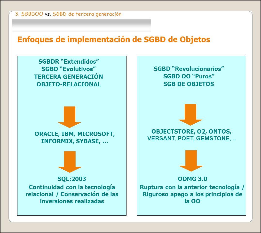 3. SGBDOO vs. SGBD de tercera generación Enfoques de implementación de SGBD de Objetos SGBDR Extendidos SGBD Evolutivos TERCERA GENERACIÓN OBJETO-RELA