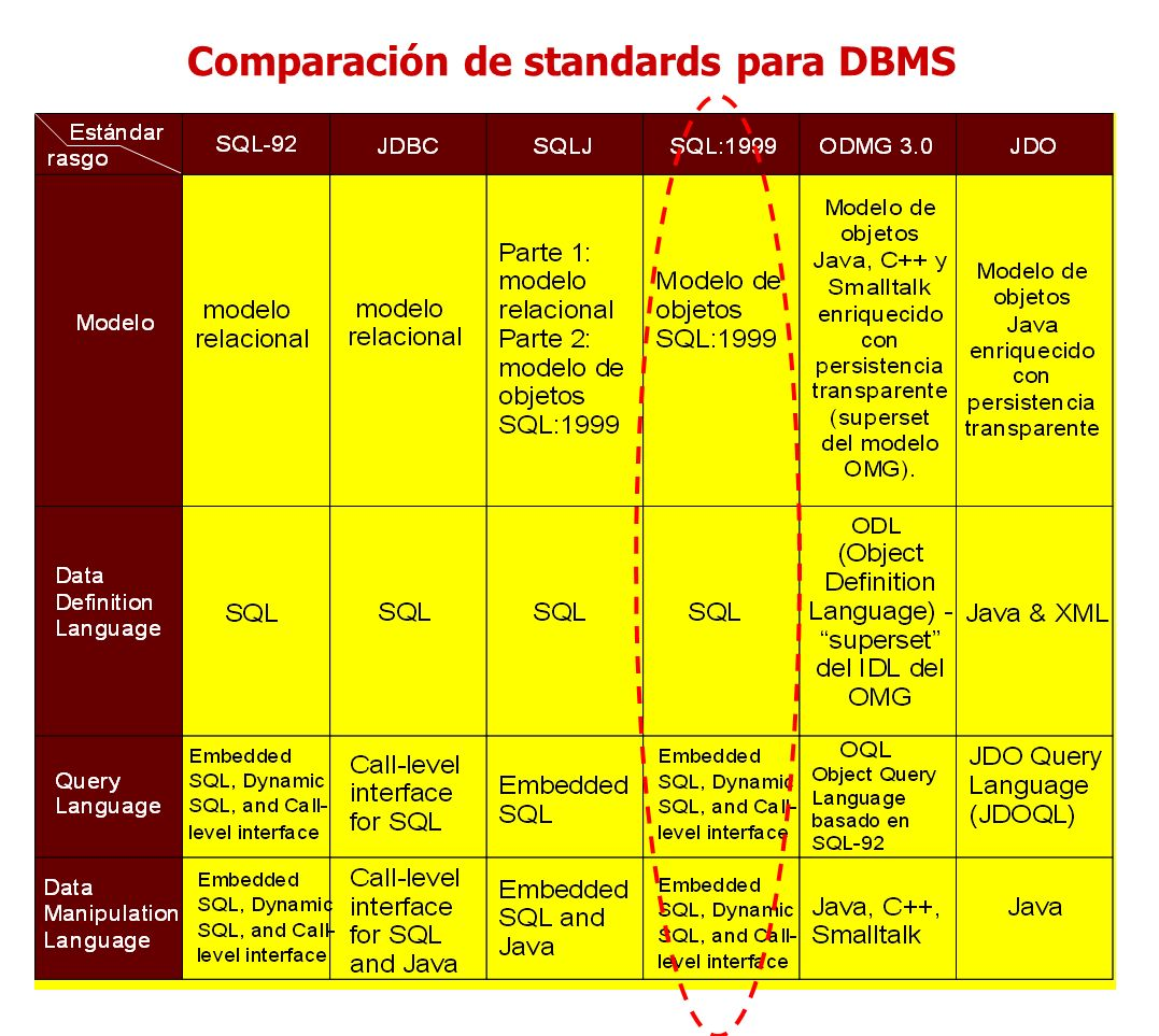 Comparación de standards para DBMS