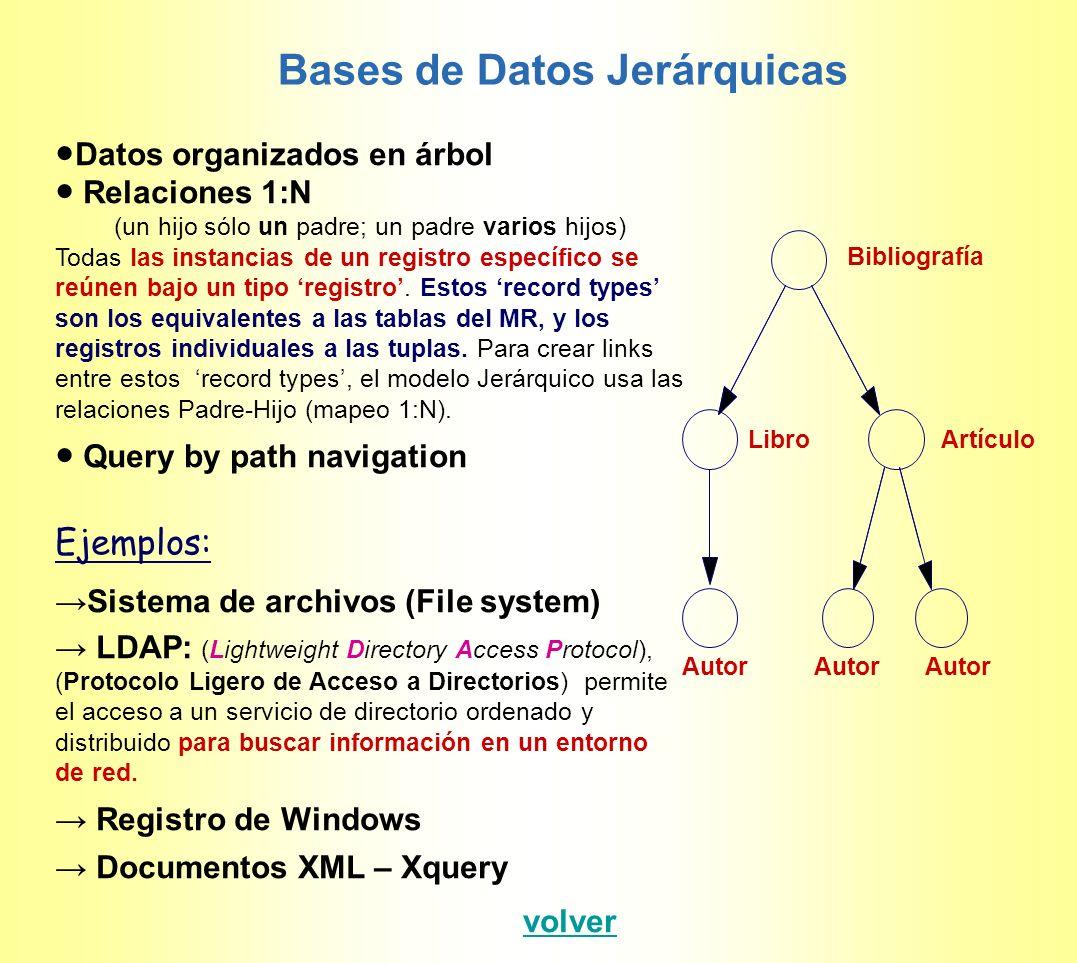 Datos organizados en grafo (el modelo de Red permite la relación muchos a muchos en los datos) Estandard CODASYL: en 1971 CODASYL (Conference on Data Systems Languages) define formalmente el modelo de Red.