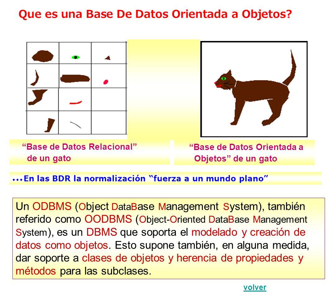 BDs Activas Una Base de Datos activa es una BD que incluye el manejo de reglas activas, las cuales, mediante un potente mecanismo de procesamiento de reglas, enriquecen la funcionalidad de las BD tradicionales.