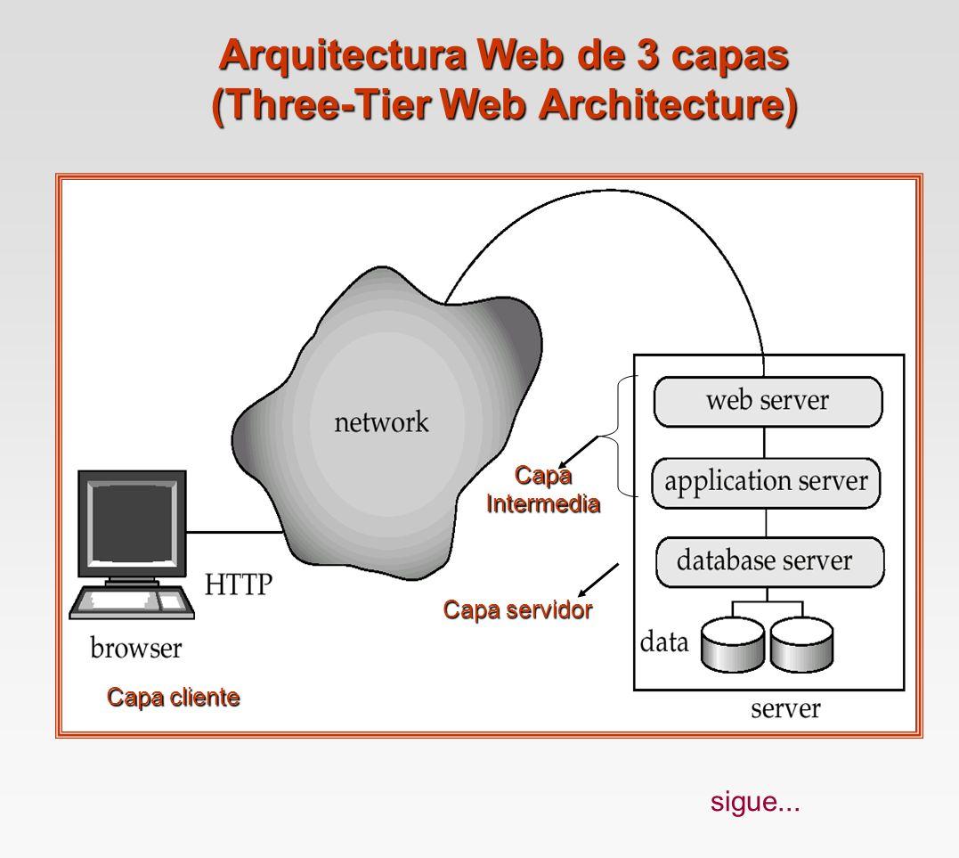 Arquitecturas C/S y Web.Bases de Datos Web. Arquitectura Web Abreviada.
