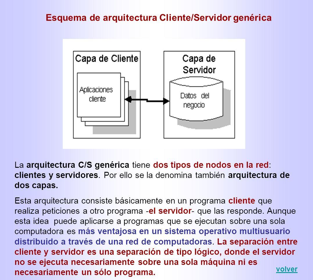Arquitectura Cliente/Servidor en tres capas (three-tier) Esta arquitectura dispone de tres tipos de nodos: Clientes que interactúan con los usuarios finales.