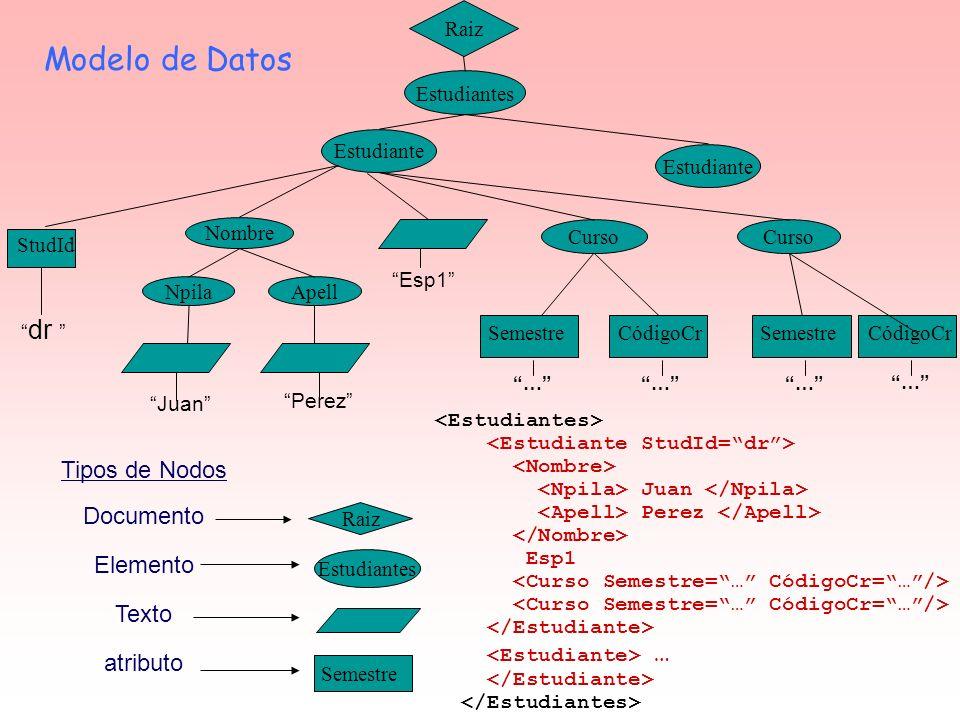 Modelo de Datos Raiz CódigoCr Juan Perez Esp1 … Raiz Estudiantes Semestre Tipos de Nodos Documento Elemento Texto atributo Estudiantes Curso Estudiant