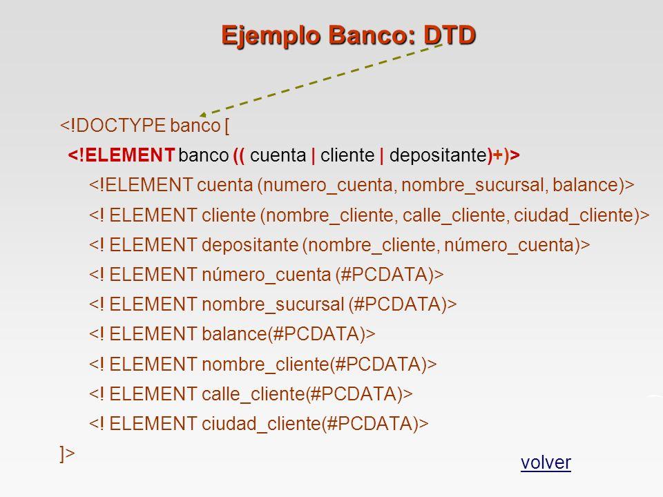 Ejemplo Banco: DTD <!DOCTYPE banco [ ]> volver