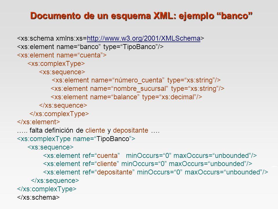 Documento de un esquema XML: ejemplo banco http://www.w3.org/2001/XMLSchema …..