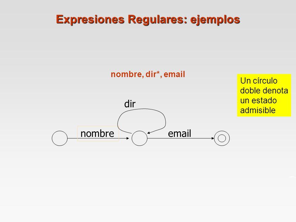 Expresiones Regulares: ejemplos nombre, dir*, email nombre dir email Un círculo doble denota un estado admisible