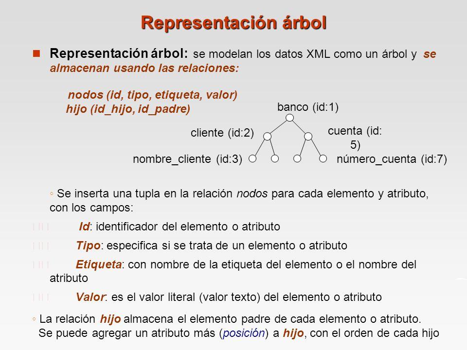 Representación árbol n Representación árbol: se modelan los datos XML como un árbol y se almacenan usando las relaciones: nodos (id, tipo, etiqueta, valor) hijo (id_hijo, id_padre) Se inserta una tupla en la relación nodos para cada elemento y atributo, con los campos: Id: identificador del elemento o atributo Tipo: especifica si se trata de un elemento o atributo Etiqueta: con nombre de la etiqueta del elemento o el nombre del atributo Valor: es el valor literal (valor texto) del elemento o atributo La relación hijo almacena el elemento padre de cada elemento o atributo.