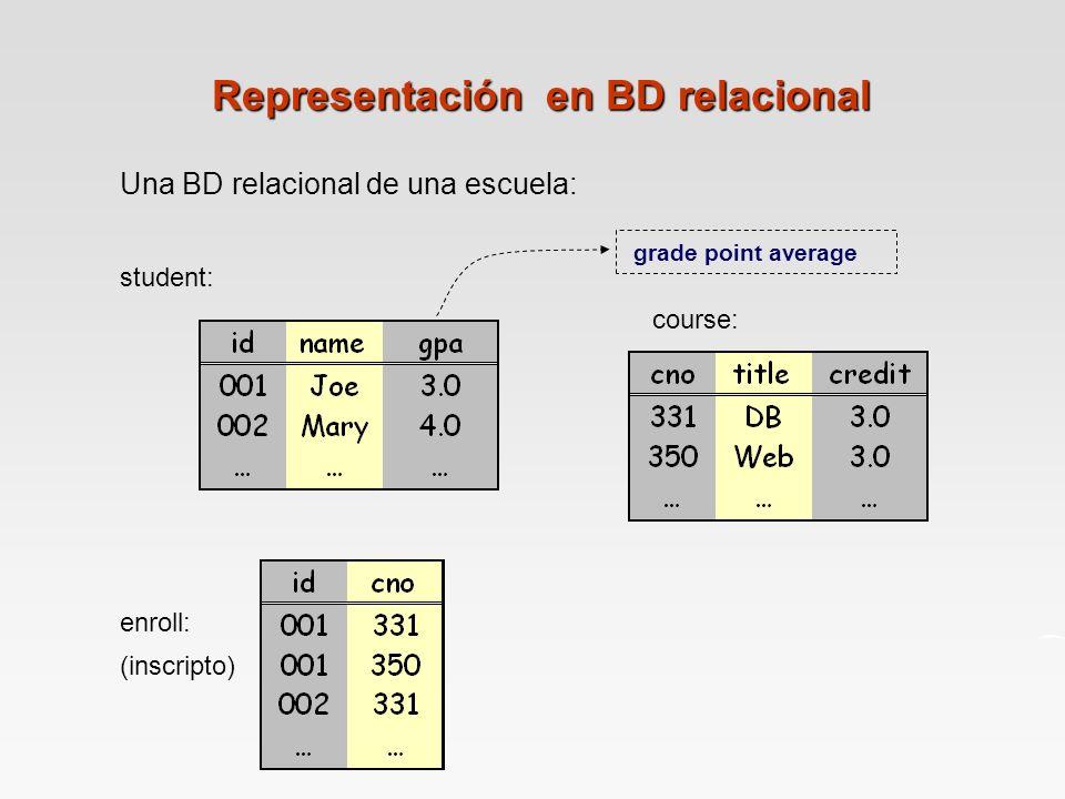 Representación en BD relacional Una BD relacional de una escuela: student: course: enroll: (inscripto) grade point average