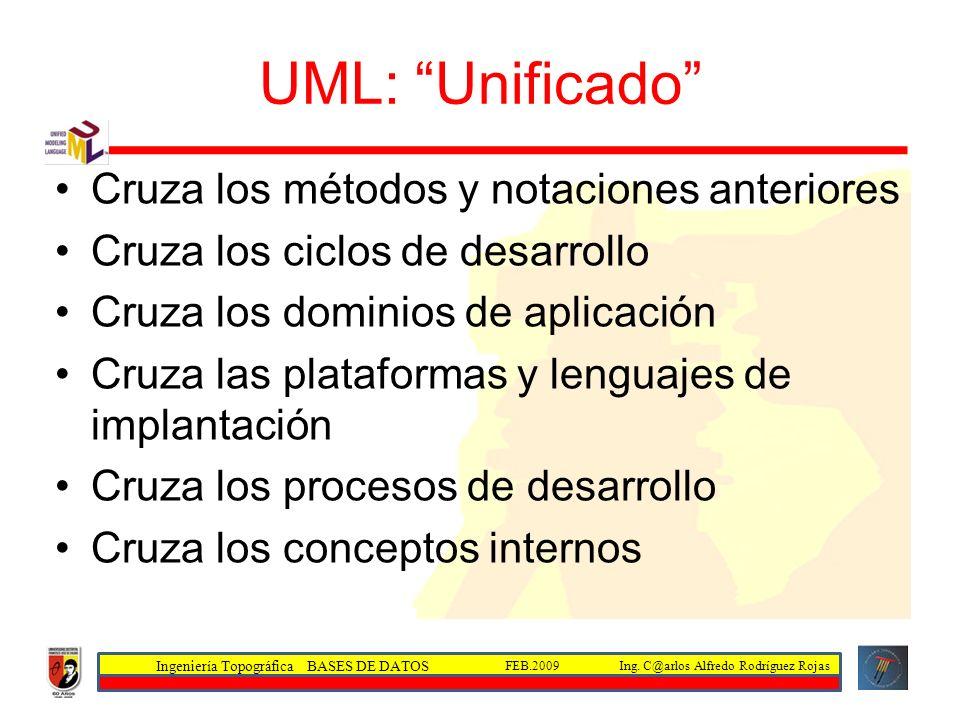 Ingeniería Topográfica BASES DE DATOS Ing. C@arlos Alfredo Rodríguez RojasFEB.2009 UML: Unificado Cruza los métodos y notaciones anteriores Cruza los