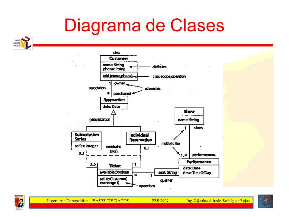 Ingeniería Topográfica BASES DE DATOS Ing. C@arlos Alfredo Rodríguez RojasFEB.2009 Diagrama de Clases
